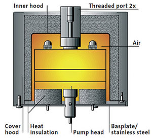 Pump Heat Insulation
