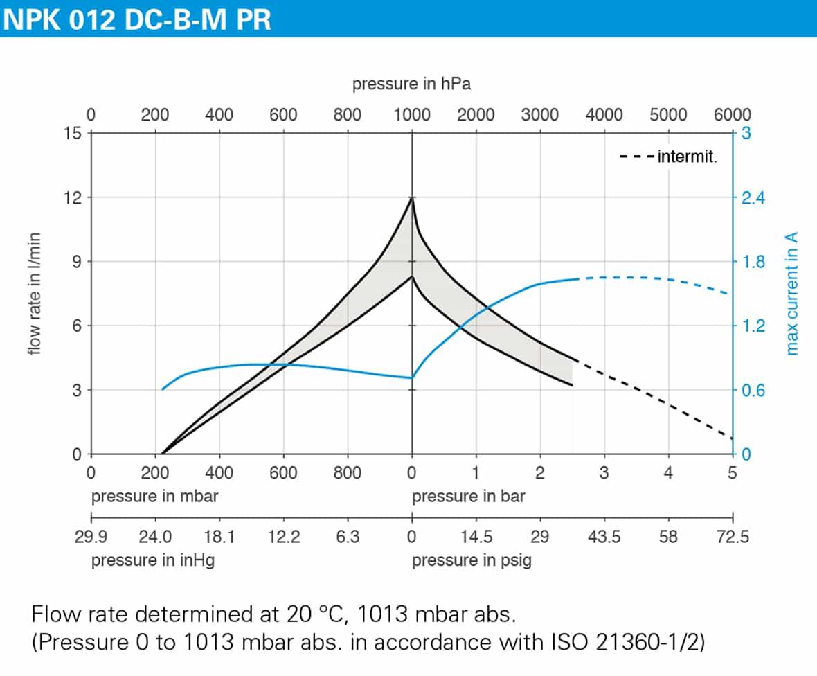 KNF NPK 012 DC-B-M PR | Performance